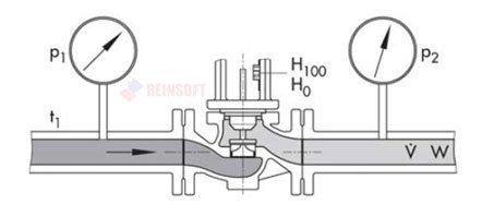 Пропускная способность электромагнитные клапаны Danfoss (Данфосс)