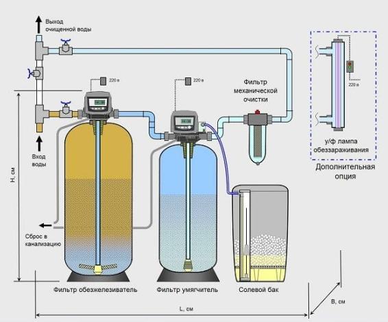 система очистки воды от железа фото