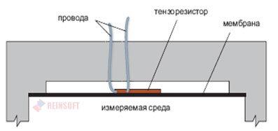 Тензорезистивный датчик