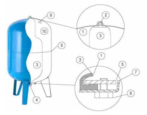 Конструкция гидроаккумулятора и замена мембраны