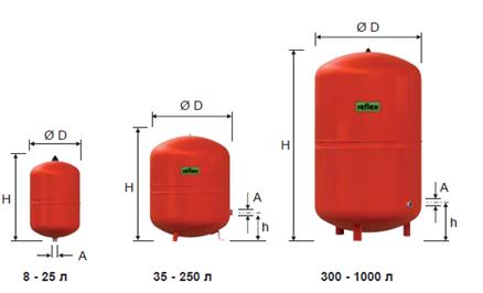 Расширительные баки для отопления Reflex N, NG