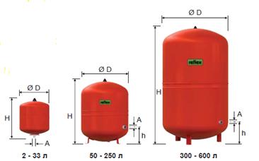 Расширительные баки для отопления Reflex S