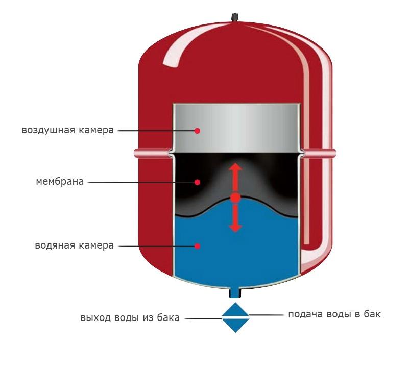 Принцип работы расширительного бака Watersystem в системе отопления
