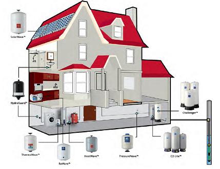 Расширительные мембранные баки Global Water Solution для не питьевой воды - отопление и гелиосистемы